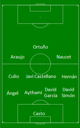Alineación UD Las Palmas - Girona FC