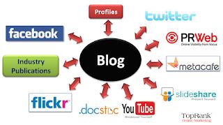 Konsep Dasar Blog