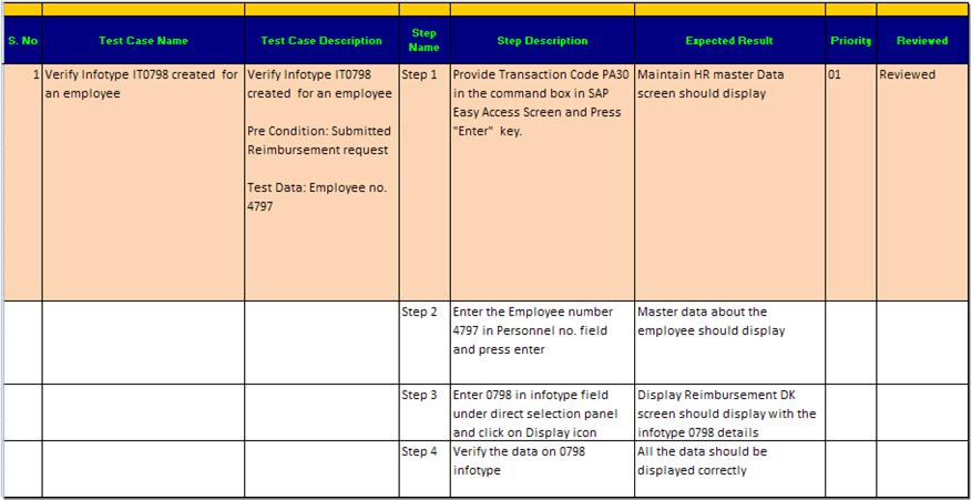 sample test data template - all about erp sap testing sample sap test case