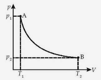 Proses dalam termodinamika termodinamika ccuart Choice Image