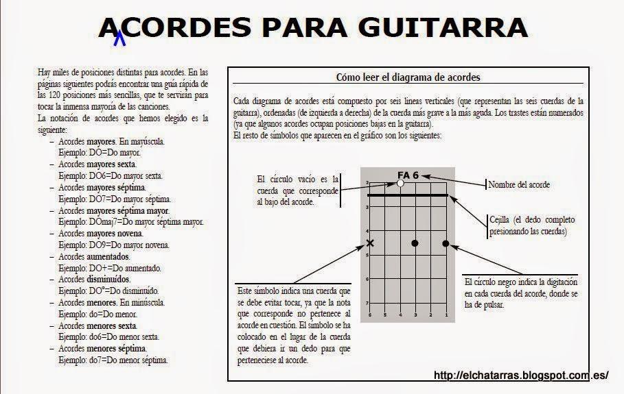 Acordes para guitarra 1