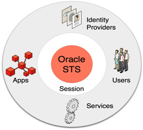 "Oracle Security Token Service – Single ""thread of identity"""