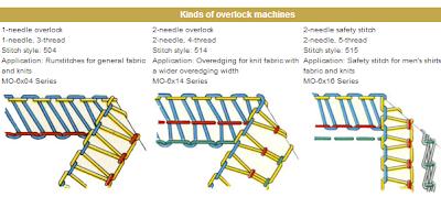 types of machine stitch