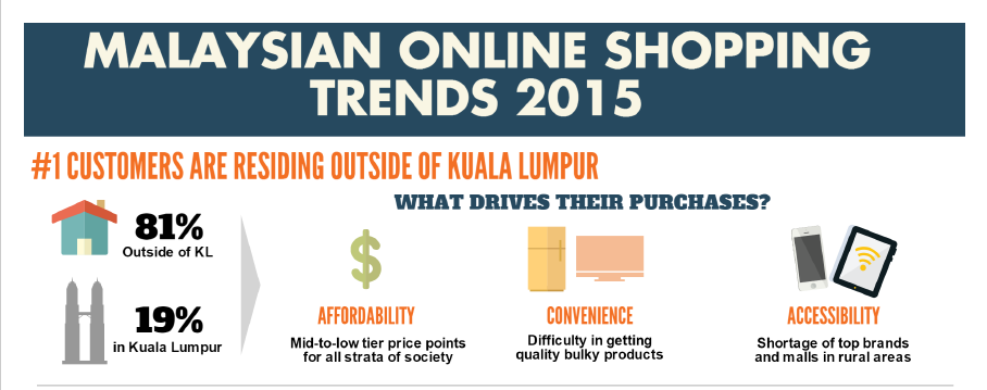 Trend Online Shopping Malaysia 2015