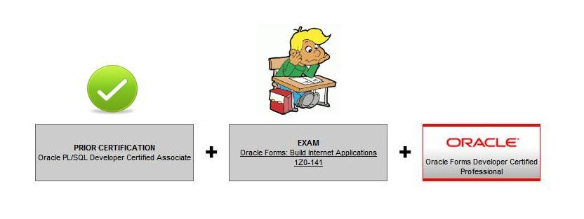 Pass Exam Oracle PL/SQL Developer Certified Associate