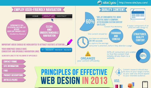 Principles of Effective Web Design in 2013
