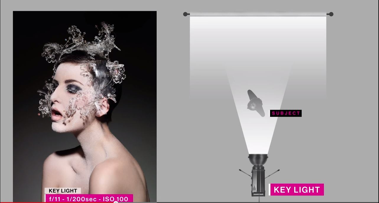 In this video Christian covers the importance of using the right lighting modifier at the right time. Christian explains in detail each light in his set-up ...  sc 1 st  ISO 1200 & Shooting Beauty: Learn how to approach and light a beauty shoot ... azcodes.com