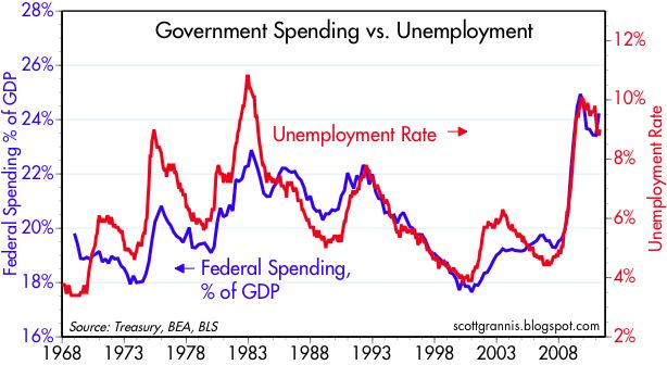 misplaced government spending Government spending frugality for  reached nearly $125 billion during the last fiscal year—a $19 billion rise from the year before—mostly because of misplaced generosity to recipients of.