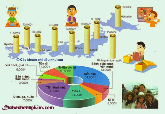 chi phí du học