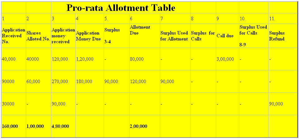 application and allotment of shares