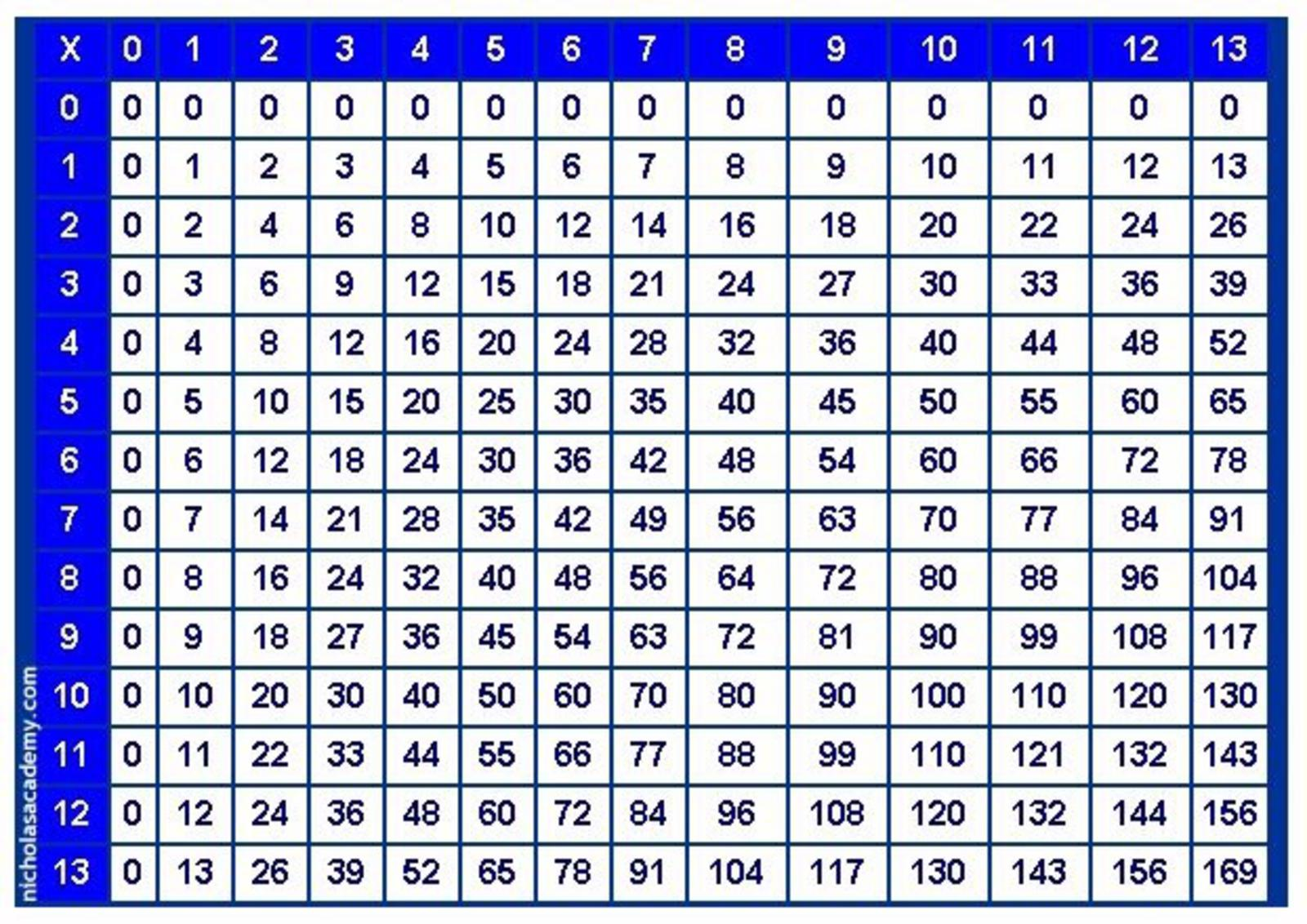 Printable multiplication table to 100 for Table 9 multiplication
