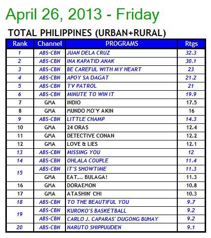 Pinoy News and TV Rating