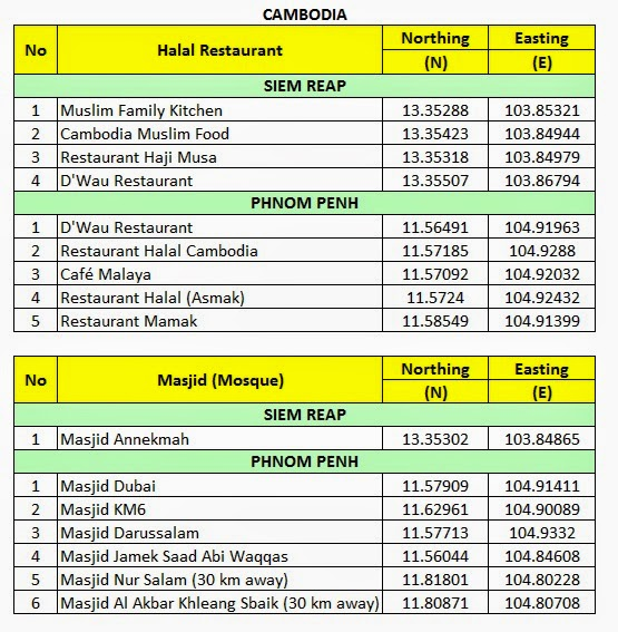 Masjid and Halal Restaurant in Cambodia (Updated March 2015)