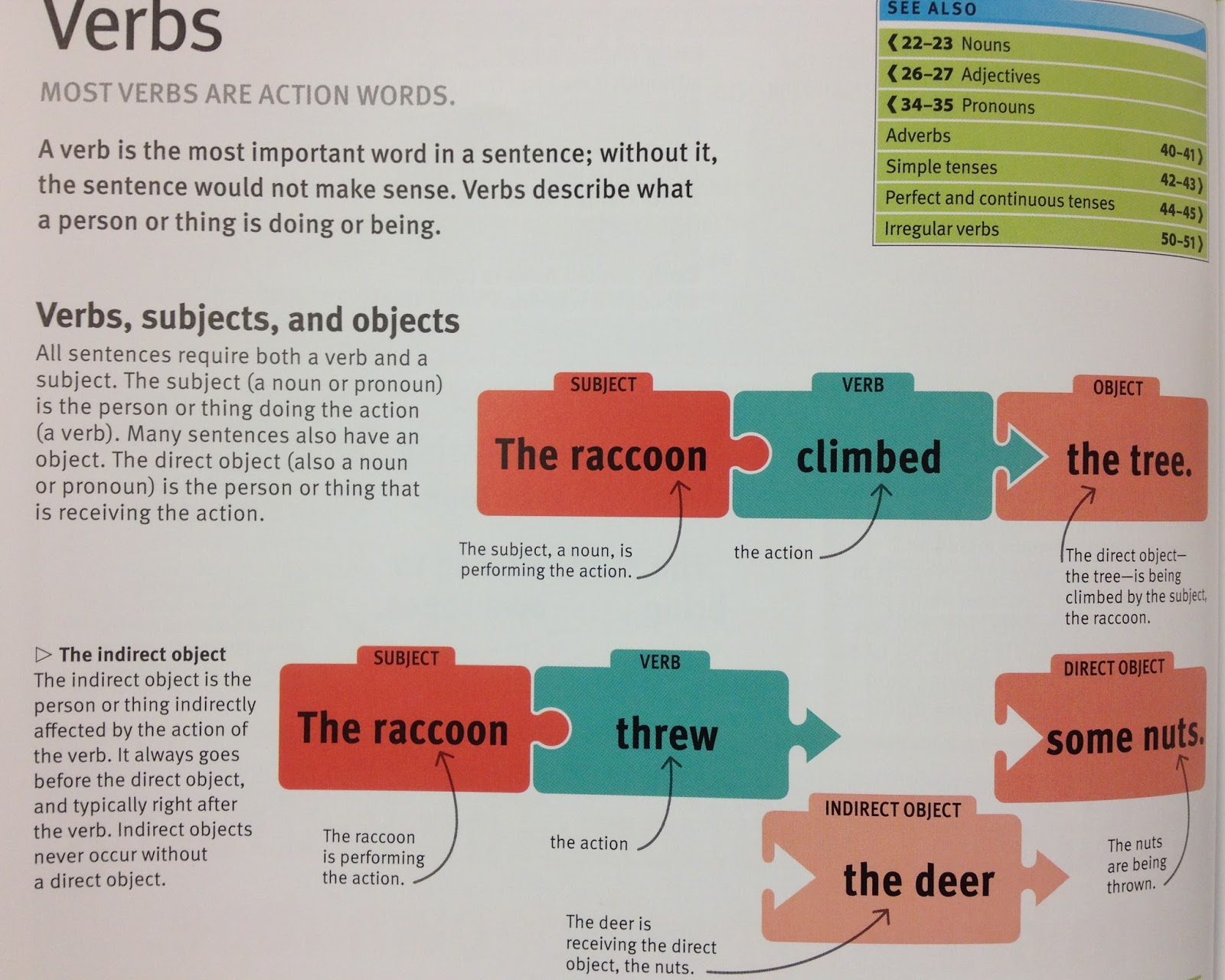 Worksheet How To Find The Verb carton word skillz the verb does what or action in a sentence often find subject of and ask it this is how you main verb