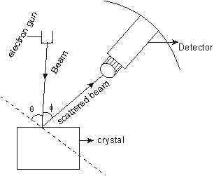 Davisson Germer Experiment Principle Of