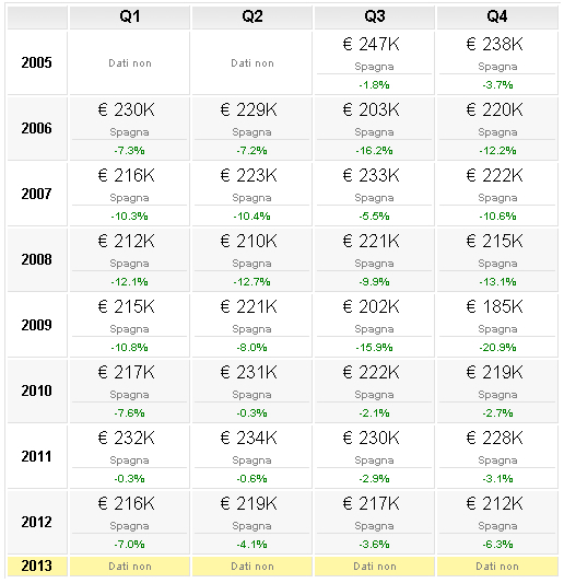 prezzi acquistare casa alle canarie