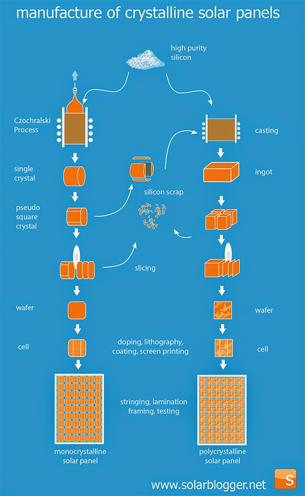 The Solarblogger Mono Vs Polycrystalline Solar Cells