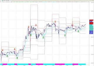 Gold EOD Chart