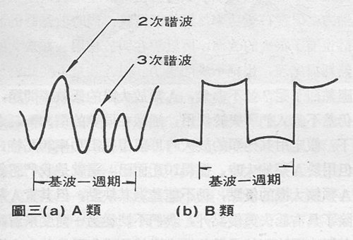 A 類放大的輸出諧波成分