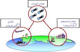 النظام العالمي لتحديد المواقع