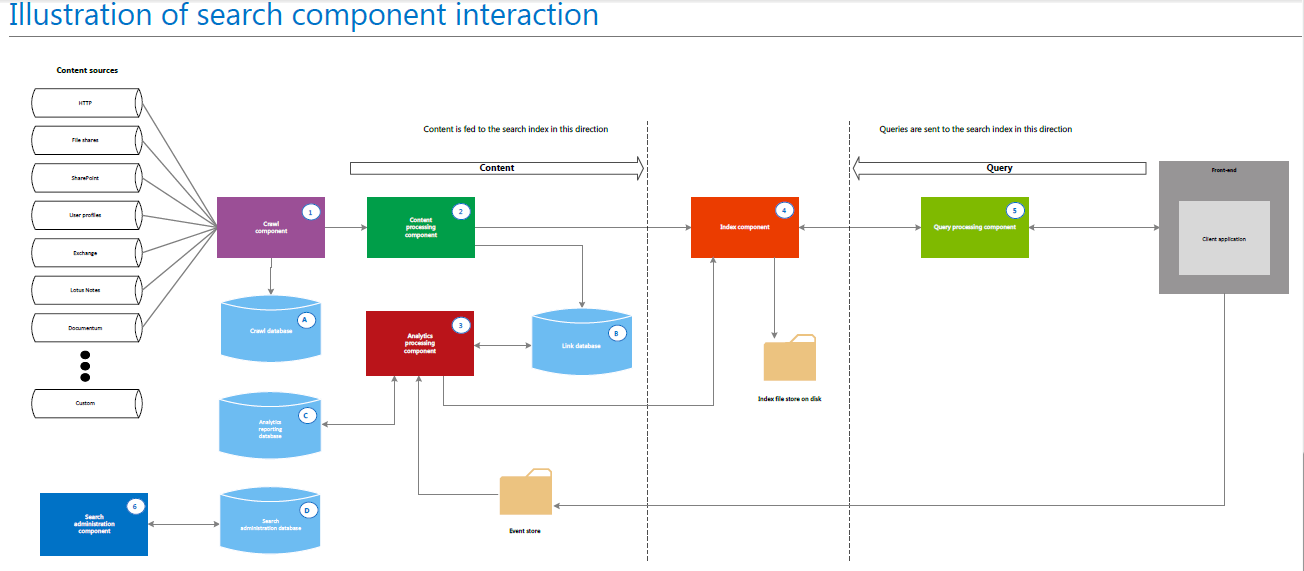 sharepoint pitstop sharepoint 2013 search architecture and components microsoft excel it stores data about search clicks and search results this information is stored unprocessed the analytics processing component does the analysis
