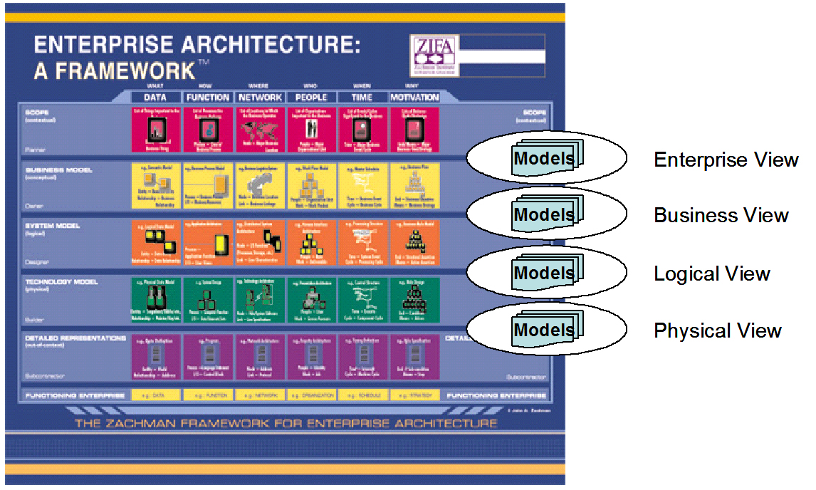 Architecture diagrams galleries enterprise architecture zachman enterprise architecture zachman framework7 enterprise architecture zachman framework pooptronica