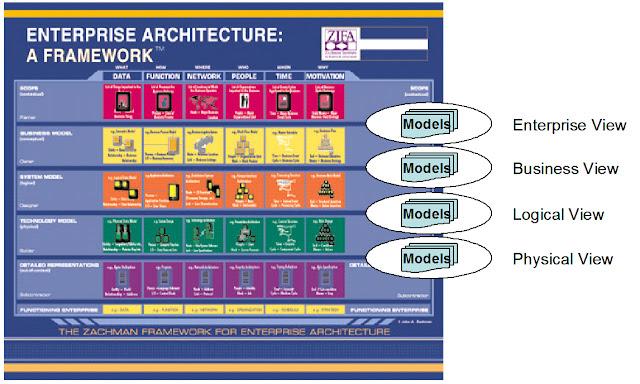 Enterprise Architecture Zachman Framework7