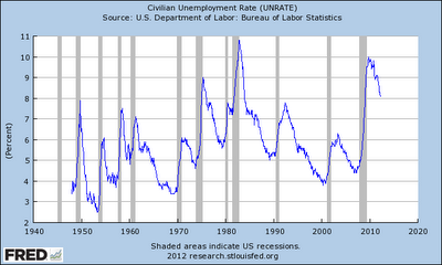 "Rapid Decline In Vehicle Traffic Contrasts With Jobs ""Recovery"" Story - unemployment chart"