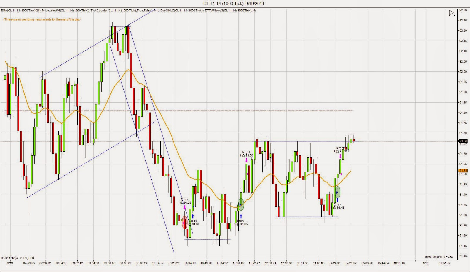 Crude Oil Futures chart for Friday 9/19/14