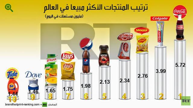 أكثر المنتجات مبيعاً واستهلاكاً في العالم