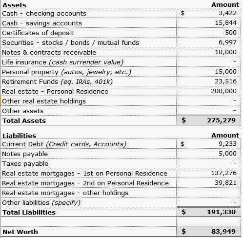 Personal Financial Statements – Sample Personal Financial Statement