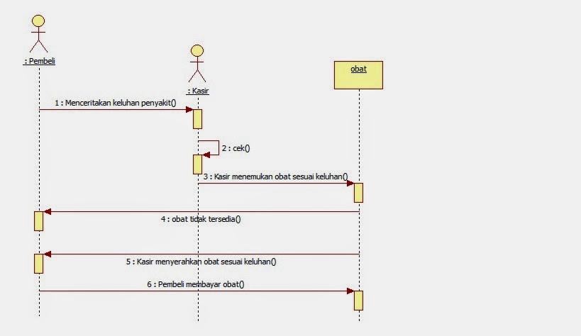 Tutorial kampus kumpulan tutorial sequence diagram pembelian dengan resep ccuart Gallery