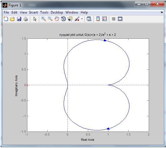 Analisis tanggapan frekuensi dengan metode nyquist apapun sistem diatas dikatakan stabil karena nyquist plot diagram yang terbentuk tidak melingkupi titik 1j0 ccuart Gallery