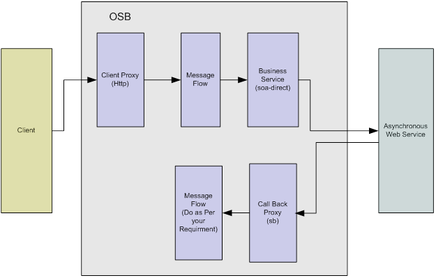 OSB to SOA Call using soa-direct