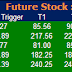 Most Active  Future Stock  and Option for 20 April 2015