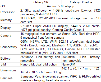 Samsung Galaxy S6, S6 edge Specifications Philippines