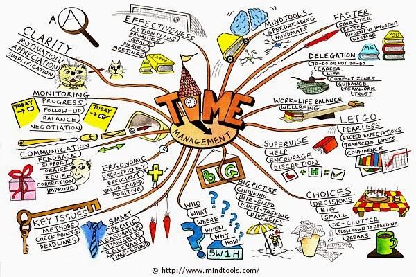 Tips Manajemen Membagi Waktu Efektif Menuju Sukses