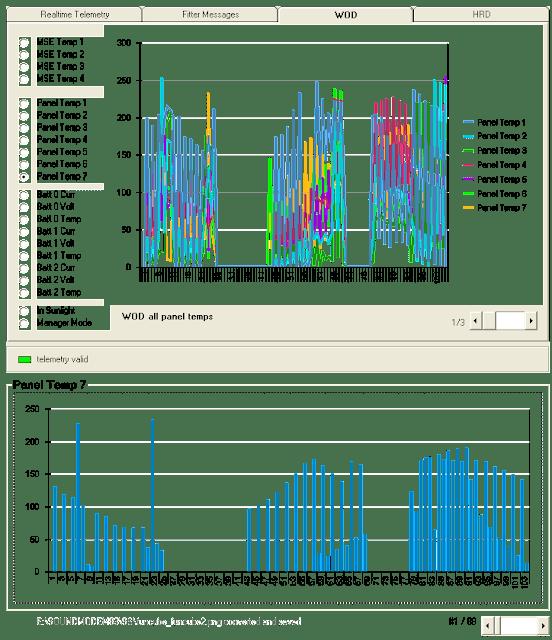 FUNCube-2 Telemetry WOD panel Temp