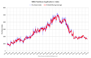 MBA: Mortgage Applications Decrease in Latest MBA Weekly Survey, Refinance Activity Lowest since 2008