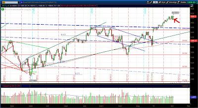 Дневной график фьючерса e-mini S&P 500