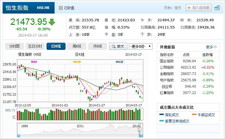 中国株コバンザメ投資 香港ハンセン指数20140317