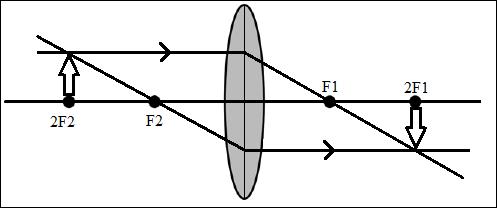 Cara Menggambar Pembentukan Bayangan Pada Lensa Cembung di titik 2f2