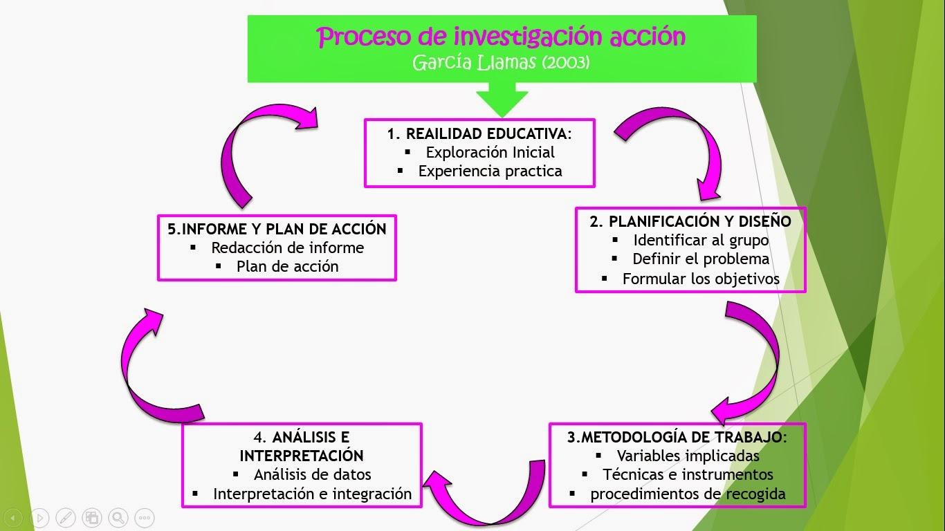 Educación Infantil 2015: Investigación Acción Educativa