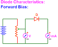 Diode Characteristics circuit diagram under forward bias
