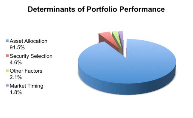 the determinants of portfolio investment in Background the first serious research on determinants of portfolio growth was a study by gary p brinson, randolph l hood, and gilbert l beebower in 1984.