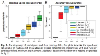 Dehaene 2010 le niveau de lecture en fonction de la rapidité de lecture et de la précision d'identification des mots