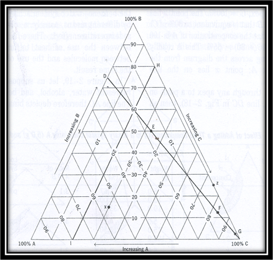 Phase Diagram Of Three Component System | Physical Pharmacy Report May 2014