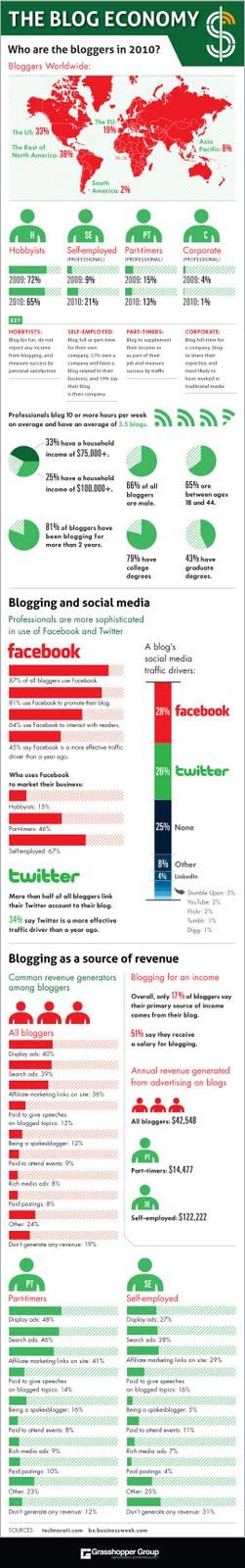 [Infográfico] Os números dos blogs em 2010