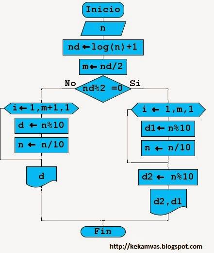Kekamvas descomposicin de nmeros diagramas de flujo ejemplo 7 ccuart Gallery
