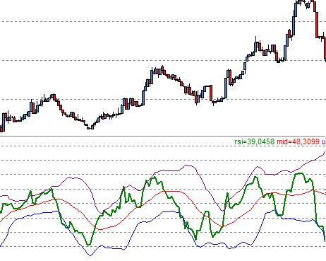 Bollinger bands analysis on rsi